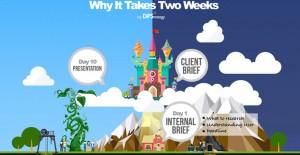 Content Marketing Infografis