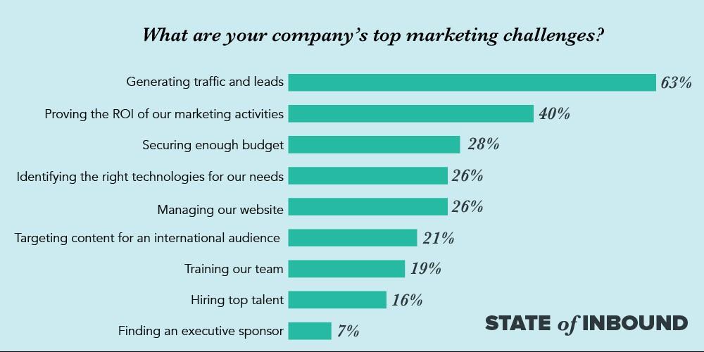 www.hubspot.com/marketing-statistics